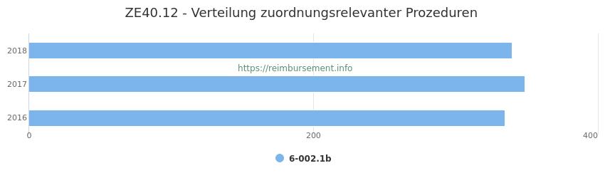 ZE40.12 Verteilung und Anzahl der zuordnungsrelevanten Prozeduren (OPS Codes) zum Zusatzentgelt (ZE) pro Jahr