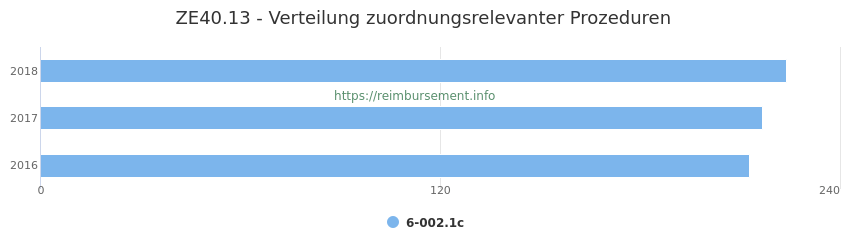 ZE40.13 Verteilung und Anzahl der zuordnungsrelevanten Prozeduren (OPS Codes) zum Zusatzentgelt (ZE) pro Jahr