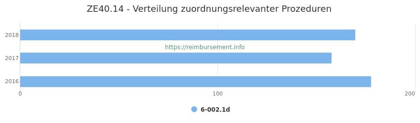 ZE40.14 Verteilung und Anzahl der zuordnungsrelevanten Prozeduren (OPS Codes) zum Zusatzentgelt (ZE) pro Jahr
