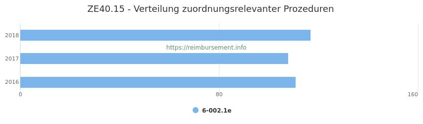 ZE40.15 Verteilung und Anzahl der zuordnungsrelevanten Prozeduren (OPS Codes) zum Zusatzentgelt (ZE) pro Jahr