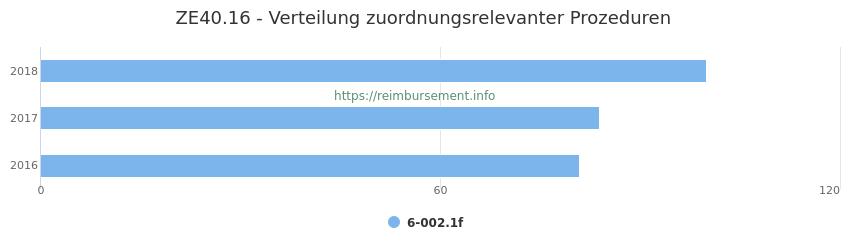ZE40.16 Verteilung und Anzahl der zuordnungsrelevanten Prozeduren (OPS Codes) zum Zusatzentgelt (ZE) pro Jahr