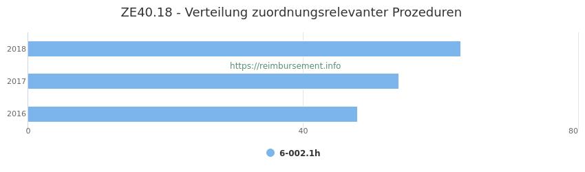 ZE40.18 Verteilung und Anzahl der zuordnungsrelevanten Prozeduren (OPS Codes) zum Zusatzentgelt (ZE) pro Jahr