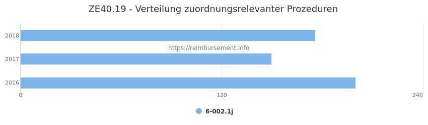 ZE40.19 Verteilung und Anzahl der zuordnungsrelevanten Prozeduren (OPS Codes) zum Zusatzentgelt (ZE) pro Jahr