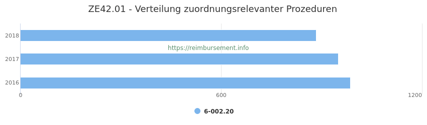 ZE42.01 Verteilung und Anzahl der zuordnungsrelevanten Prozeduren (OPS Codes) zum Zusatzentgelt (ZE) pro Jahr