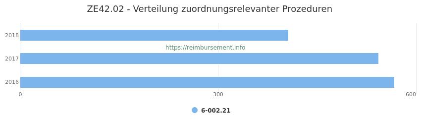 ZE42.02 Verteilung und Anzahl der zuordnungsrelevanten Prozeduren (OPS Codes) zum Zusatzentgelt (ZE) pro Jahr