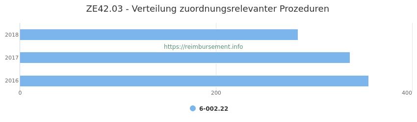 ZE42.03 Verteilung und Anzahl der zuordnungsrelevanten Prozeduren (OPS Codes) zum Zusatzentgelt (ZE) pro Jahr