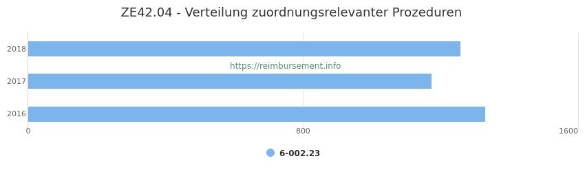 ZE42.04 Verteilung und Anzahl der zuordnungsrelevanten Prozeduren (OPS Codes) zum Zusatzentgelt (ZE) pro Jahr