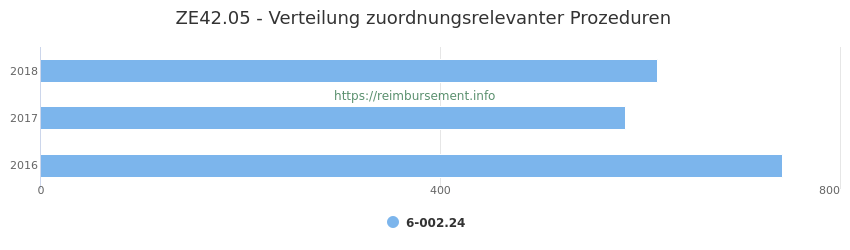 ZE42.05 Verteilung und Anzahl der zuordnungsrelevanten Prozeduren (OPS Codes) zum Zusatzentgelt (ZE) pro Jahr