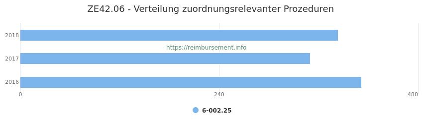 ZE42.06 Verteilung und Anzahl der zuordnungsrelevanten Prozeduren (OPS Codes) zum Zusatzentgelt (ZE) pro Jahr