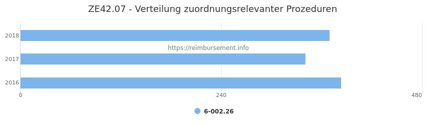 ZE42.07 Verteilung und Anzahl der zuordnungsrelevanten Prozeduren (OPS Codes) zum Zusatzentgelt (ZE) pro Jahr