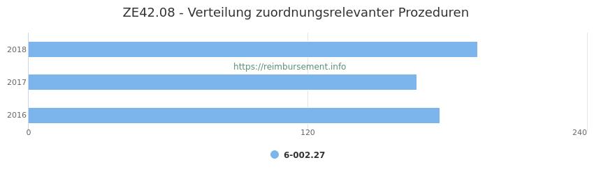 ZE42.08 Verteilung und Anzahl der zuordnungsrelevanten Prozeduren (OPS Codes) zum Zusatzentgelt (ZE) pro Jahr