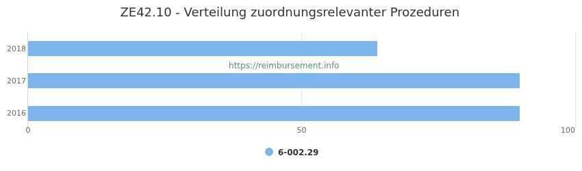 ZE42.10 Verteilung und Anzahl der zuordnungsrelevanten Prozeduren (OPS Codes) zum Zusatzentgelt (ZE) pro Jahr