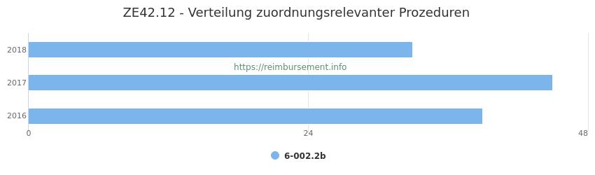 ZE42.12 Verteilung und Anzahl der zuordnungsrelevanten Prozeduren (OPS Codes) zum Zusatzentgelt (ZE) pro Jahr