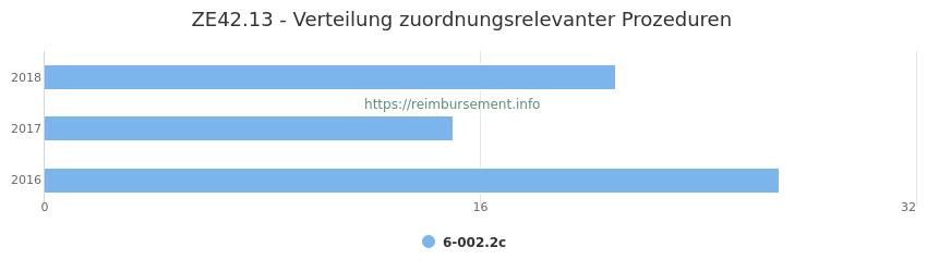 ZE42.13 Verteilung und Anzahl der zuordnungsrelevanten Prozeduren (OPS Codes) zum Zusatzentgelt (ZE) pro Jahr