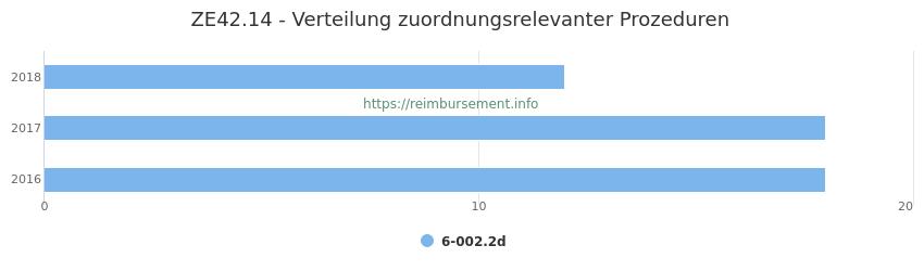 ZE42.14 Verteilung und Anzahl der zuordnungsrelevanten Prozeduren (OPS Codes) zum Zusatzentgelt (ZE) pro Jahr