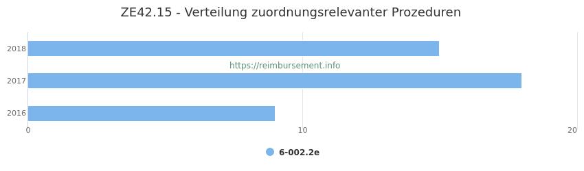 ZE42.15 Verteilung und Anzahl der zuordnungsrelevanten Prozeduren (OPS Codes) zum Zusatzentgelt (ZE) pro Jahr