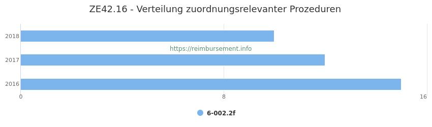 ZE42.16 Verteilung und Anzahl der zuordnungsrelevanten Prozeduren (OPS Codes) zum Zusatzentgelt (ZE) pro Jahr