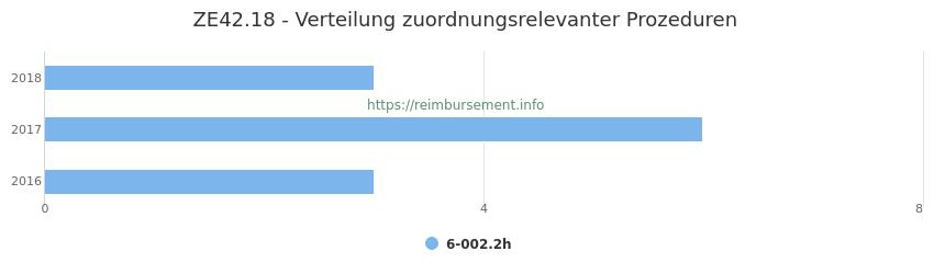 ZE42.18 Verteilung und Anzahl der zuordnungsrelevanten Prozeduren (OPS Codes) zum Zusatzentgelt (ZE) pro Jahr