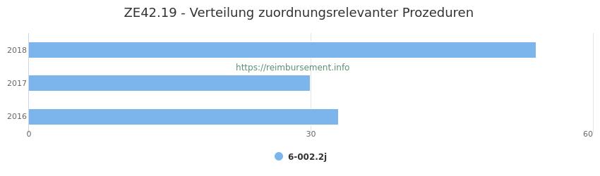ZE42.19 Verteilung und Anzahl der zuordnungsrelevanten Prozeduren (OPS Codes) zum Zusatzentgelt (ZE) pro Jahr