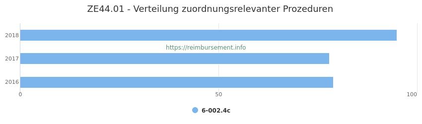 ZE44.01 Verteilung und Anzahl der zuordnungsrelevanten Prozeduren (OPS Codes) zum Zusatzentgelt (ZE) pro Jahr