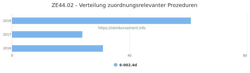 ZE44.02 Verteilung und Anzahl der zuordnungsrelevanten Prozeduren (OPS Codes) zum Zusatzentgelt (ZE) pro Jahr