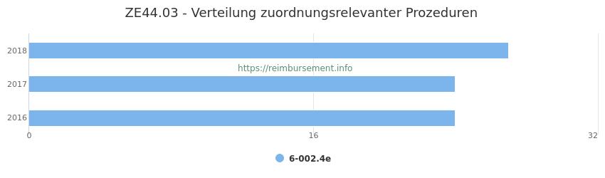 ZE44.03 Verteilung und Anzahl der zuordnungsrelevanten Prozeduren (OPS Codes) zum Zusatzentgelt (ZE) pro Jahr