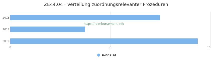 ZE44.04 Verteilung und Anzahl der zuordnungsrelevanten Prozeduren (OPS Codes) zum Zusatzentgelt (ZE) pro Jahr