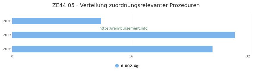 ZE44.05 Verteilung und Anzahl der zuordnungsrelevanten Prozeduren (OPS Codes) zum Zusatzentgelt (ZE) pro Jahr