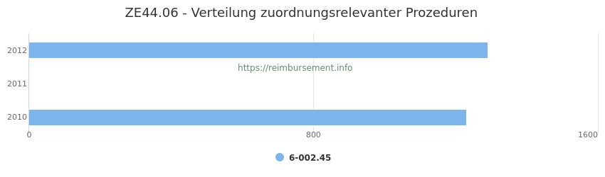 ZE44.06 Verteilung und Anzahl der zuordnungsrelevanten Prozeduren (OPS Codes) zum Zusatzentgelt (ZE) pro Jahr