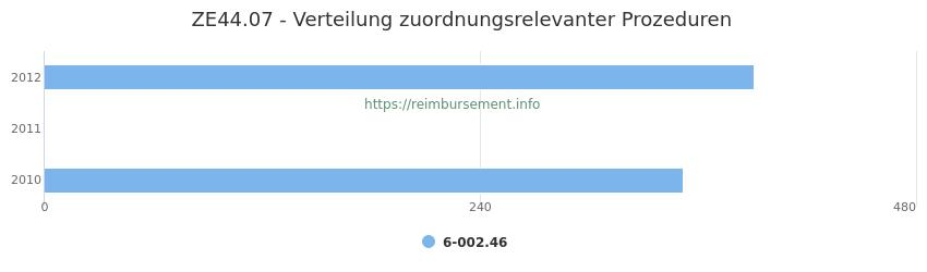 ZE44.07 Verteilung und Anzahl der zuordnungsrelevanten Prozeduren (OPS Codes) zum Zusatzentgelt (ZE) pro Jahr