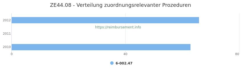 ZE44.08 Verteilung und Anzahl der zuordnungsrelevanten Prozeduren (OPS Codes) zum Zusatzentgelt (ZE) pro Jahr