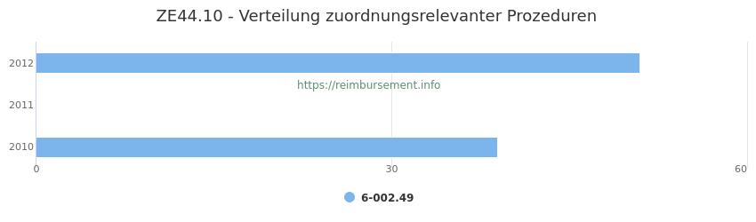 ZE44.10 Verteilung und Anzahl der zuordnungsrelevanten Prozeduren (OPS Codes) zum Zusatzentgelt (ZE) pro Jahr