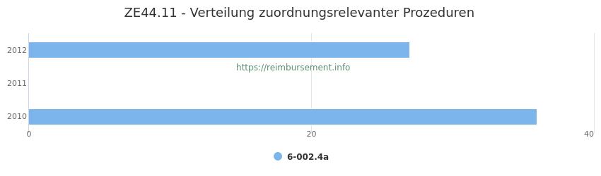 ZE44.11 Verteilung und Anzahl der zuordnungsrelevanten Prozeduren (OPS Codes) zum Zusatzentgelt (ZE) pro Jahr