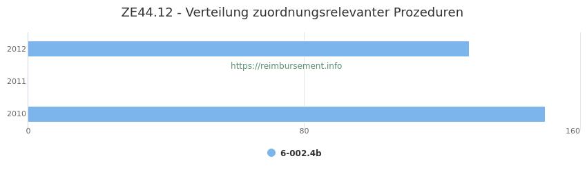 ZE44.12 Verteilung und Anzahl der zuordnungsrelevanten Prozeduren (OPS Codes) zum Zusatzentgelt (ZE) pro Jahr