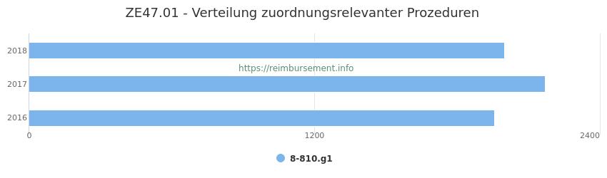ZE47.01 Verteilung und Anzahl der zuordnungsrelevanten Prozeduren (OPS Codes) zum Zusatzentgelt (ZE) pro Jahr