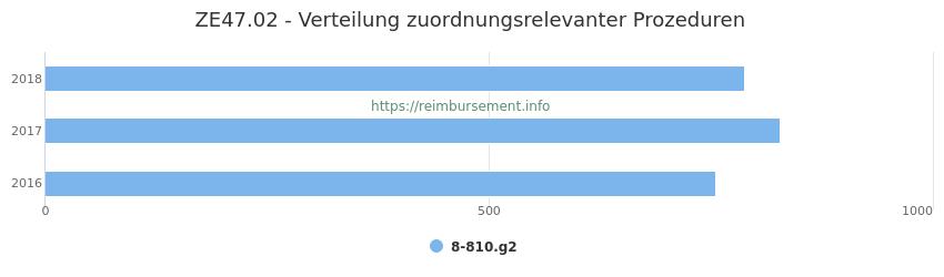 ZE47.02 Verteilung und Anzahl der zuordnungsrelevanten Prozeduren (OPS Codes) zum Zusatzentgelt (ZE) pro Jahr