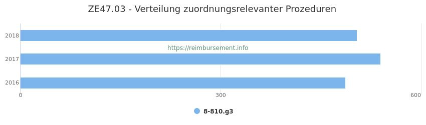 ZE47.03 Verteilung und Anzahl der zuordnungsrelevanten Prozeduren (OPS Codes) zum Zusatzentgelt (ZE) pro Jahr