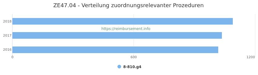 ZE47.04 Verteilung und Anzahl der zuordnungsrelevanten Prozeduren (OPS Codes) zum Zusatzentgelt (ZE) pro Jahr