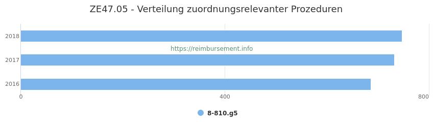 ZE47.05 Verteilung und Anzahl der zuordnungsrelevanten Prozeduren (OPS Codes) zum Zusatzentgelt (ZE) pro Jahr