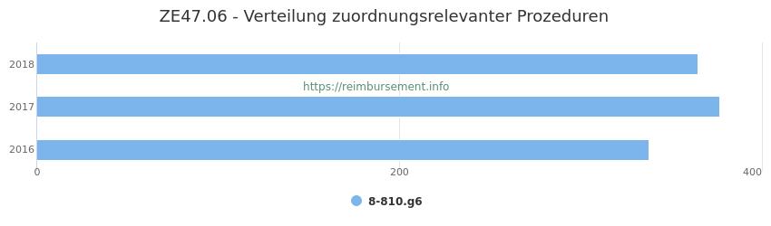 ZE47.06 Verteilung und Anzahl der zuordnungsrelevanten Prozeduren (OPS Codes) zum Zusatzentgelt (ZE) pro Jahr