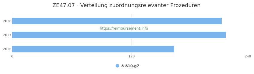 ZE47.07 Verteilung und Anzahl der zuordnungsrelevanten Prozeduren (OPS Codes) zum Zusatzentgelt (ZE) pro Jahr