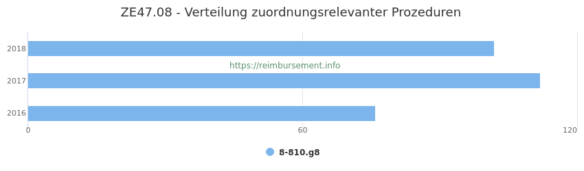 ZE47.08 Verteilung und Anzahl der zuordnungsrelevanten Prozeduren (OPS Codes) zum Zusatzentgelt (ZE) pro Jahr