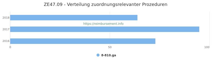 ZE47.09 Verteilung und Anzahl der zuordnungsrelevanten Prozeduren (OPS Codes) zum Zusatzentgelt (ZE) pro Jahr