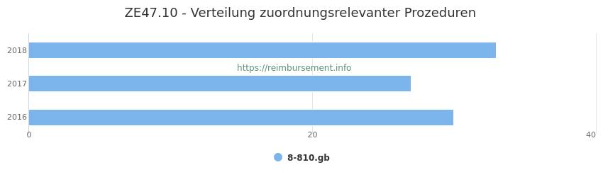 ZE47.10 Verteilung und Anzahl der zuordnungsrelevanten Prozeduren (OPS Codes) zum Zusatzentgelt (ZE) pro Jahr