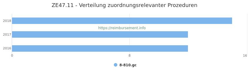 ZE47.11 Verteilung und Anzahl der zuordnungsrelevanten Prozeduren (OPS Codes) zum Zusatzentgelt (ZE) pro Jahr