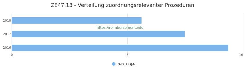 ZE47.13 Verteilung und Anzahl der zuordnungsrelevanten Prozeduren (OPS Codes) zum Zusatzentgelt (ZE) pro Jahr
