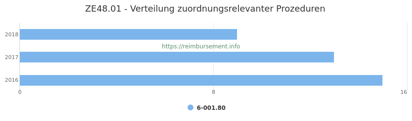 ZE48.01 Verteilung und Anzahl der zuordnungsrelevanten Prozeduren (OPS Codes) zum Zusatzentgelt (ZE) pro Jahr