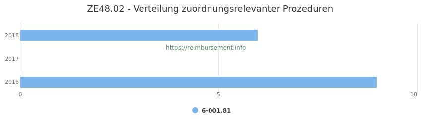 ZE48.02 Verteilung und Anzahl der zuordnungsrelevanten Prozeduren (OPS Codes) zum Zusatzentgelt (ZE) pro Jahr