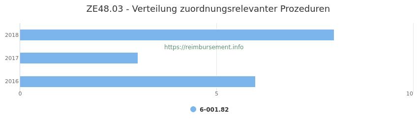 ZE48.03 Verteilung und Anzahl der zuordnungsrelevanten Prozeduren (OPS Codes) zum Zusatzentgelt (ZE) pro Jahr