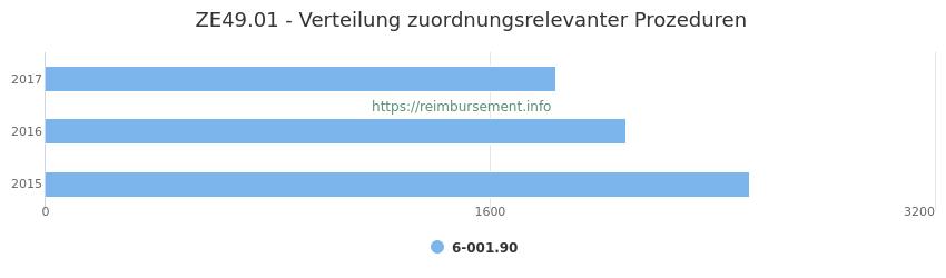 ZE49.01 Verteilung und Anzahl der zuordnungsrelevanten Prozeduren (OPS Codes) zum Zusatzentgelt (ZE) pro Jahr